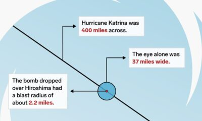 A proposed bill would prohibit President Trump from nuking hurricanes. These illustrations show why even a bomb can't disrupt a storm.