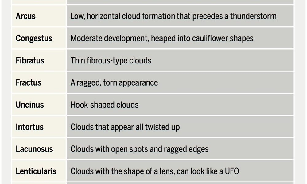 Weather school: Rare and unusual clouds – Manitoba Co-operator